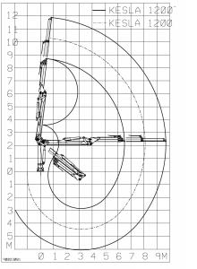KESLA – Hidrauliniai manipuliatoriai / Kranai 1200 siekis 220x300