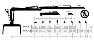KESLA – Hidrauliniai manipuliatoriai / Kranai 2009s kel 300x128