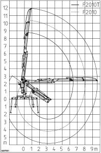 kesla KESLA – Hidrauliniai manipuliatoriai / Kranai 2010 siek 198x300