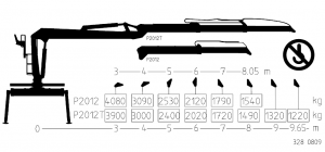 KESLA – Hidrauliniai manipuliatoriai / Kranai 2012 kel 300x140