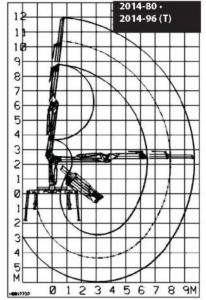 KESLA – Hidrauliniai manipuliatoriai / Kranai 2014 siekis 206x300