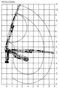 KESLA – Hidrauliniai manipuliatoriai / Kranai 2024L siek 1 202x300