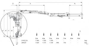 KESLA – Hidrauliniai manipuliatoriai / Kranai 2105Z svor 300x157